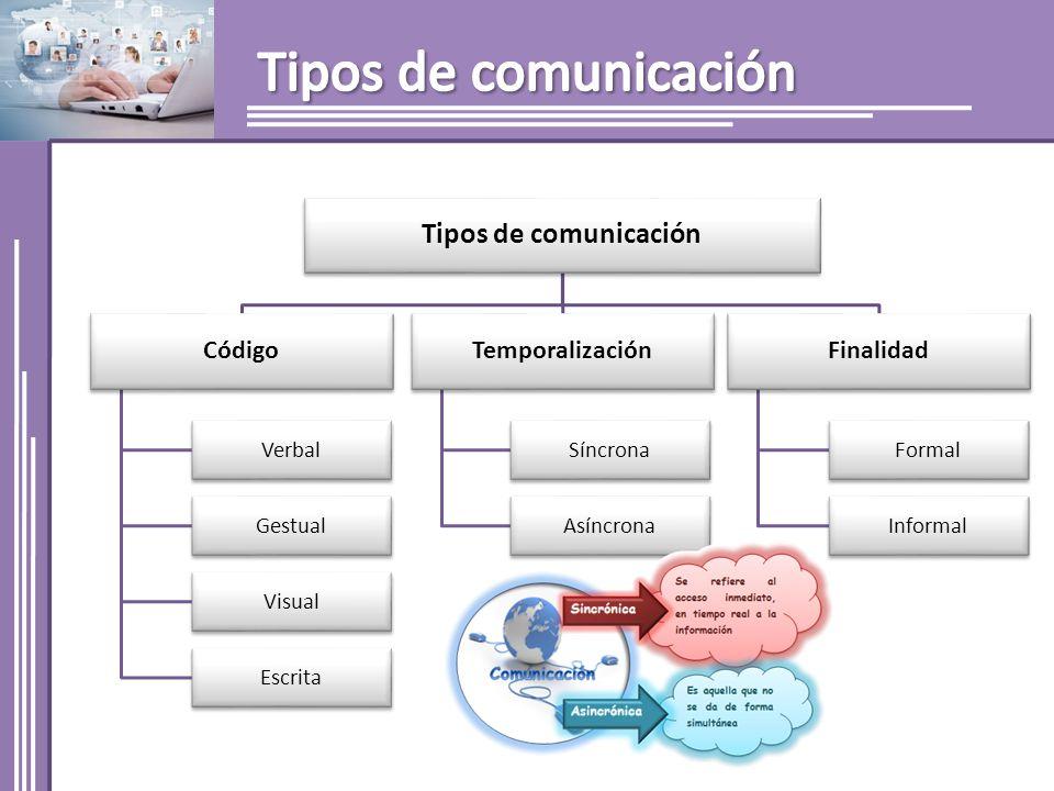 Tipos de comunicación Tipos de comunicación Código Temporalización