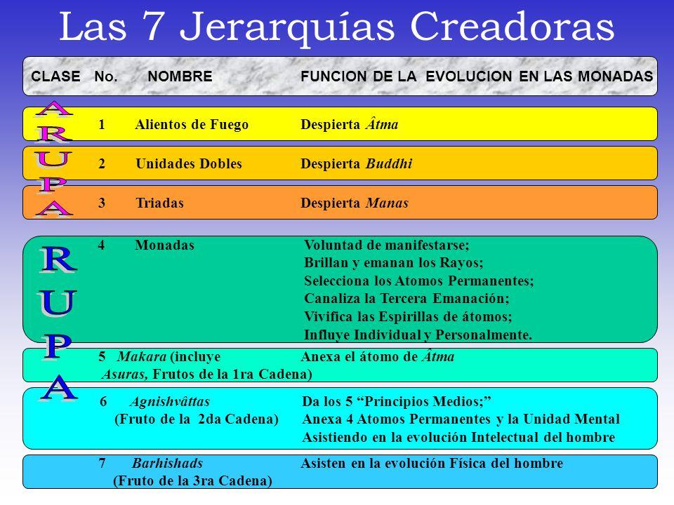 Las 7 Jerarquías Creadoras
