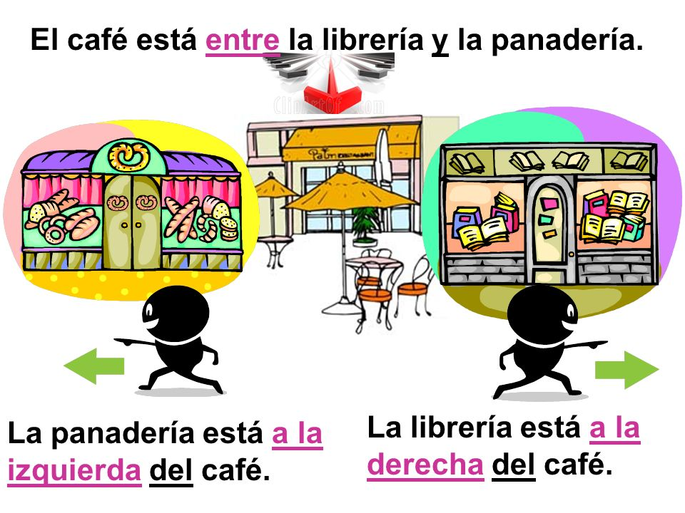 El café está entre la librería y la panadería.