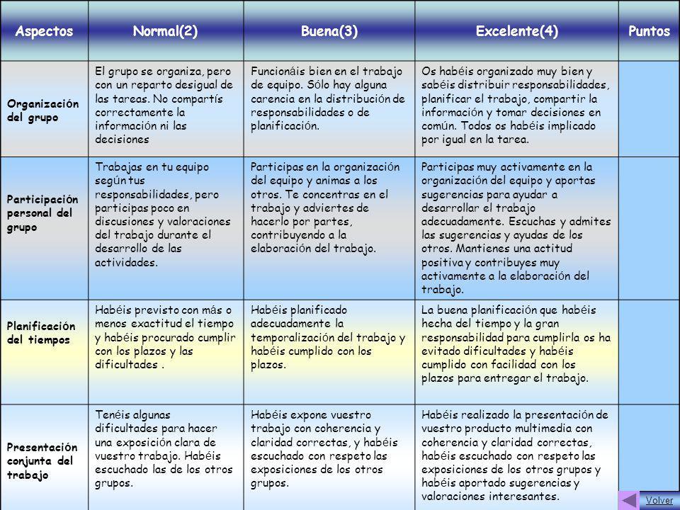 Aspectos Normal(2) Buena(3) Excelente(4) Puntos