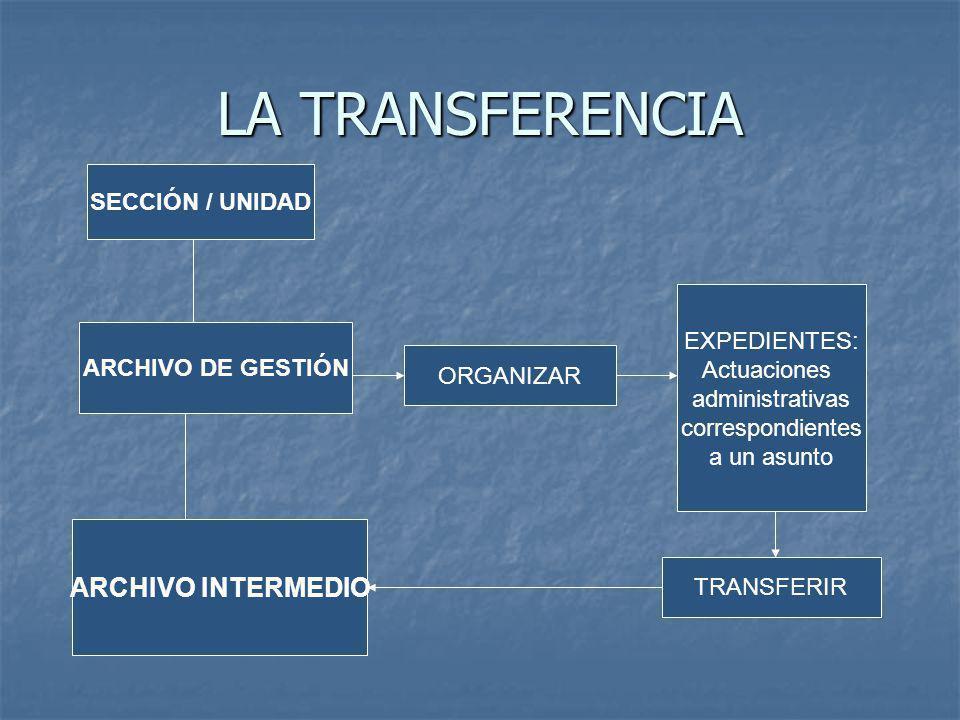 LA TRANSFERENCIA ARCHIVO INTERMEDIO SECCIÓN / UNIDAD EXPEDIENTES: