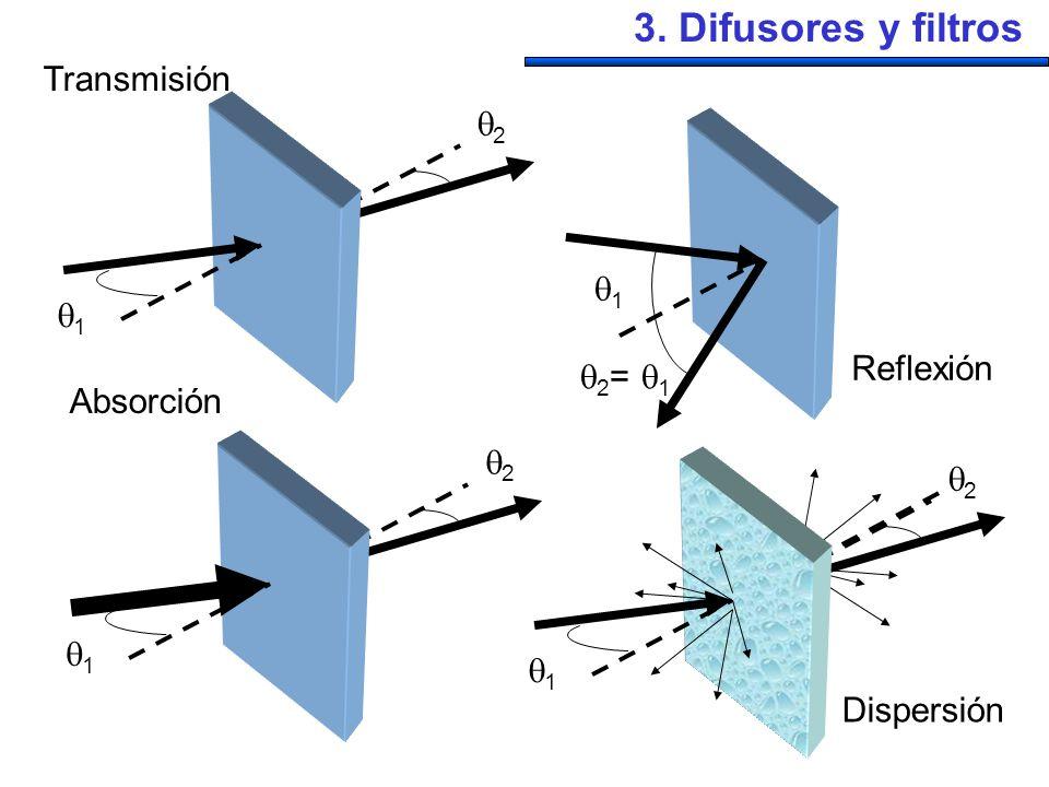 3. Difusores y filtros Transmisión 2 1 1 Reflexión 2= 1 Absorción