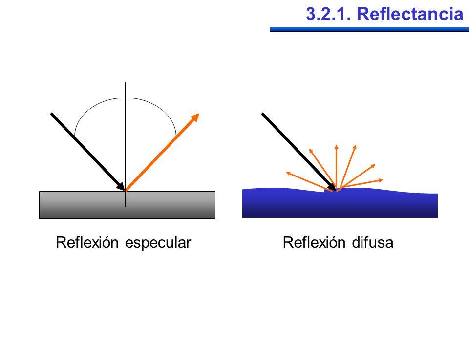 3.2.1. Reflectancia Reflexión especular Reflexión difusa