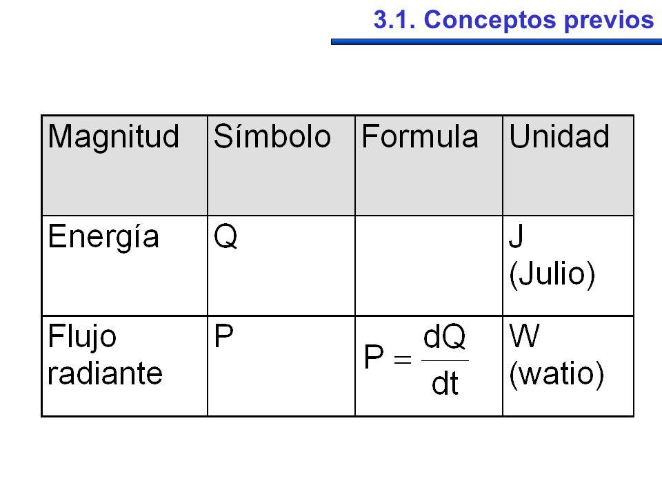 3.1. Conceptos previos