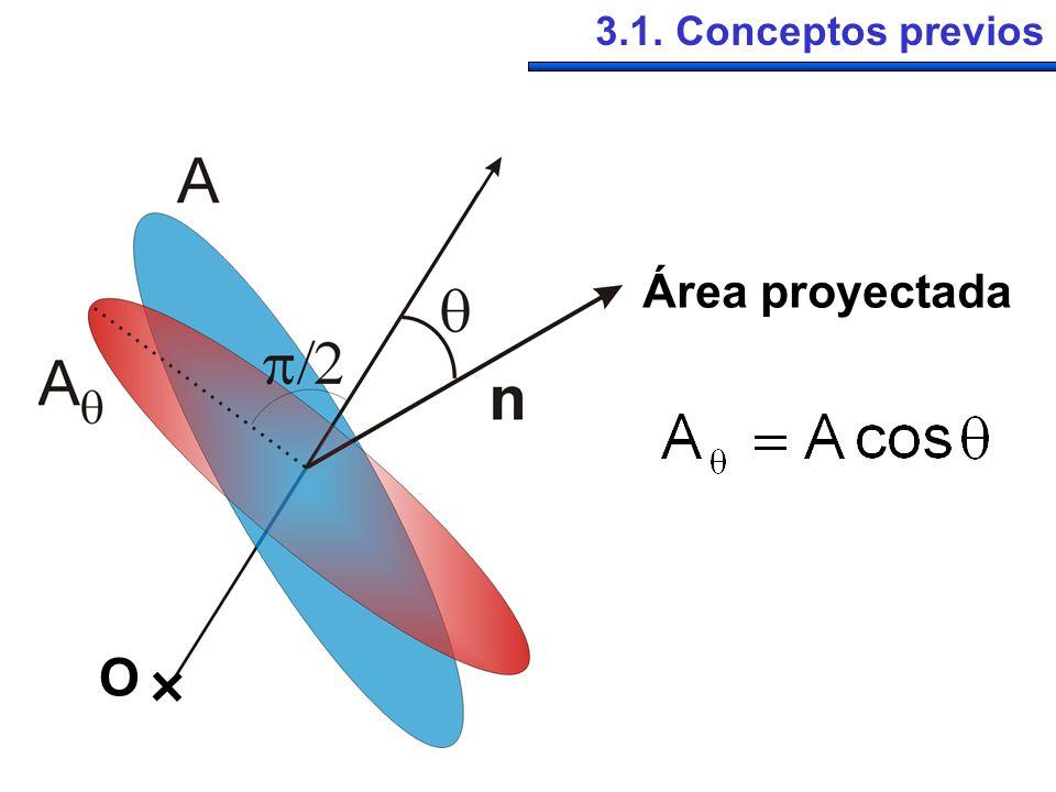 3.1. Conceptos previos Área proyectada O