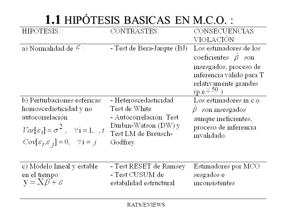 1.1 HIPÓTESIS BASICAS EN M.C.O. :