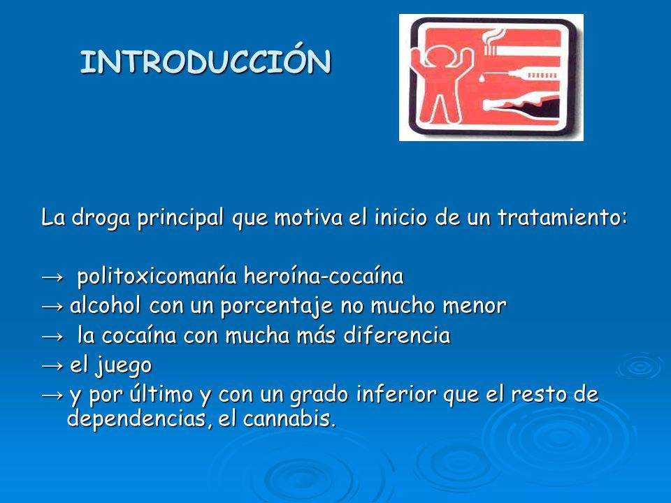 INTRODUCCIÓN La droga principal que motiva el inicio de un tratamiento: → politoxicomanía heroína-cocaína.