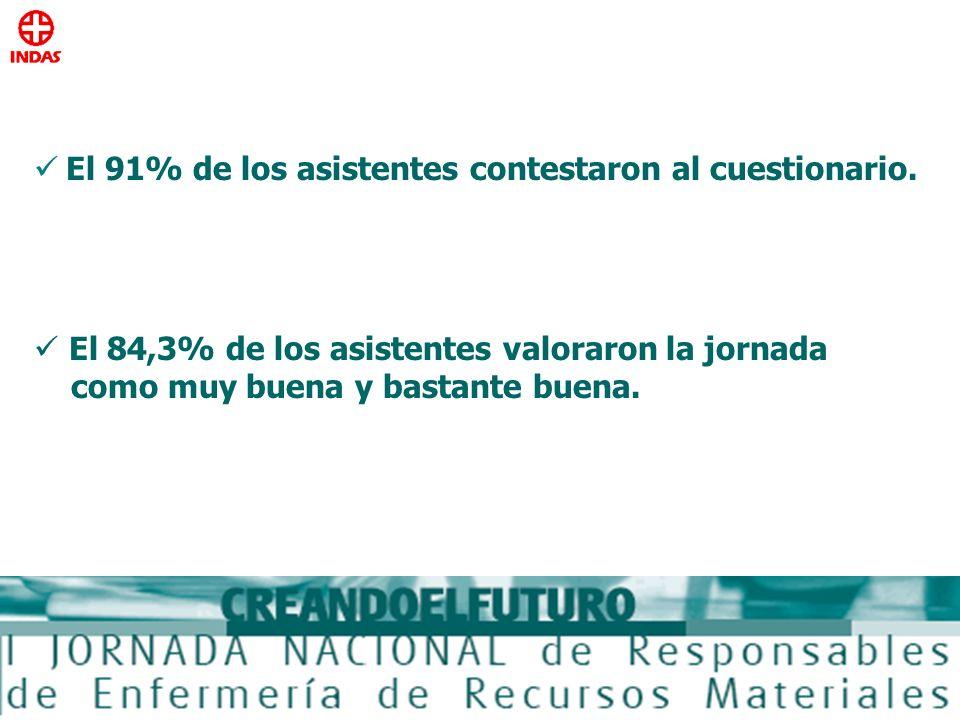 El 91% de los asistentes contestaron al cuestionario.