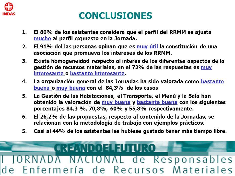 CONCLUSIONES El 80% de los asistentes considera que el perfil del RRMM se ajusta mucho al perfil expuesto en la Jornada.