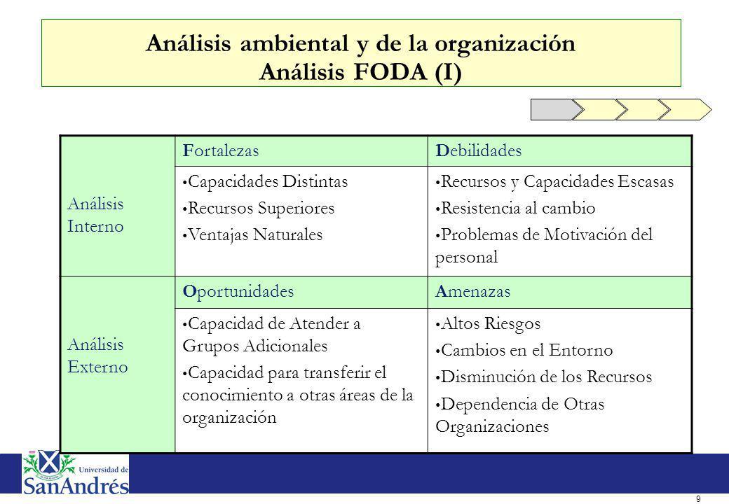 Análisis ambiental y de la organización Análisis FODA (II)