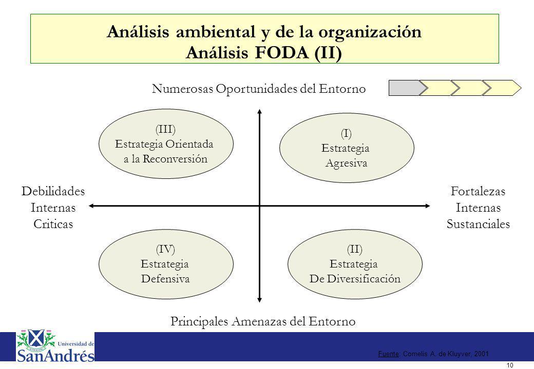 II. Concepción del cambio Definición de Key Performance Indicators