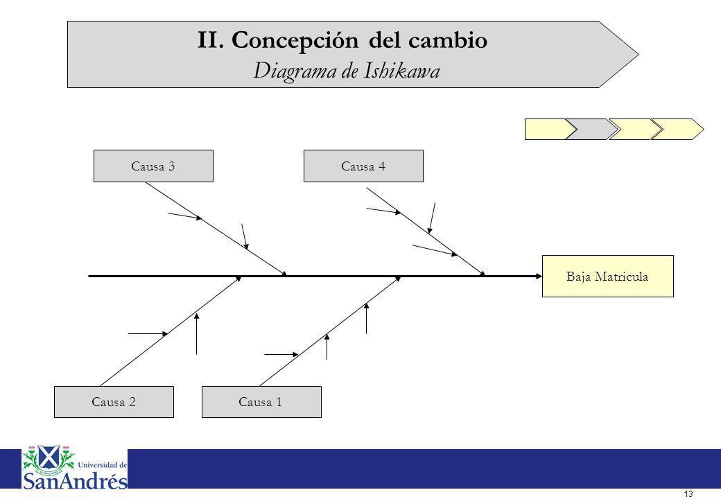 II. Concepción del cambio Benchmarking