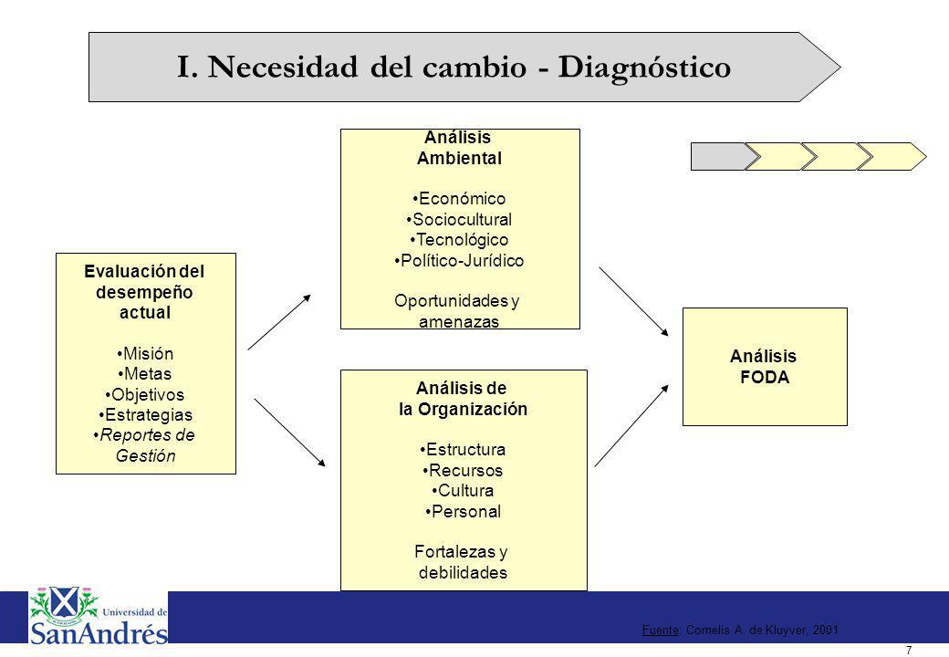Análisis del desempeño actual. Reportes de gestión