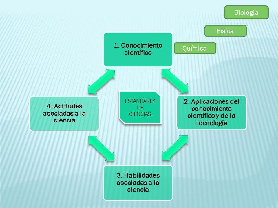 Biología Física Química ESTANDARES DE CIENCIAS