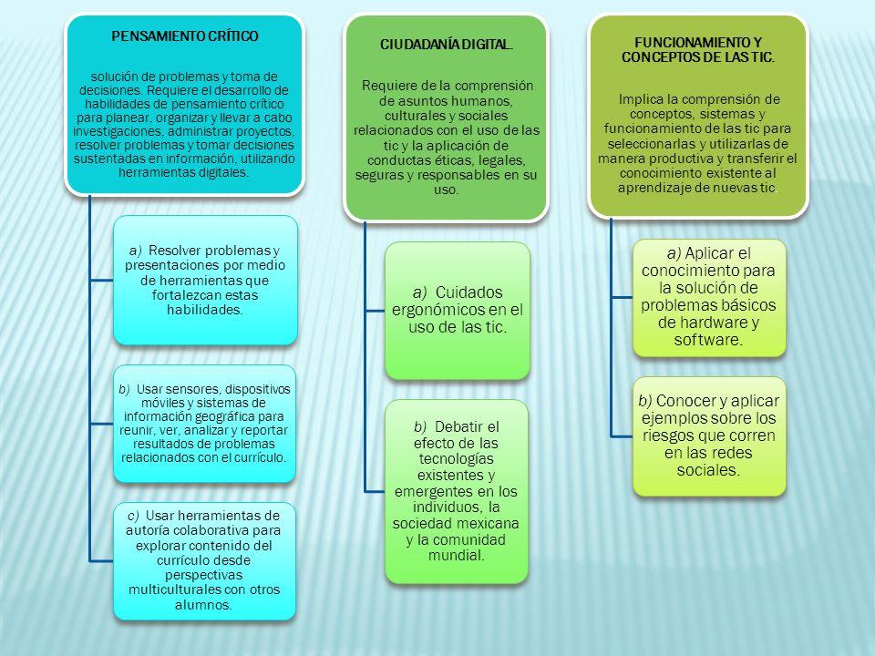 FUNCIONAMIENTO Y CONCEPTOS DE LAS TIC.