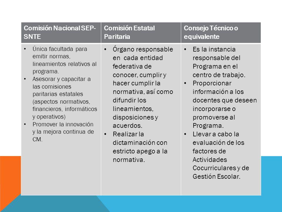 Comisión Nacional SEP-SNTE Comisión Estatal Paritaria
