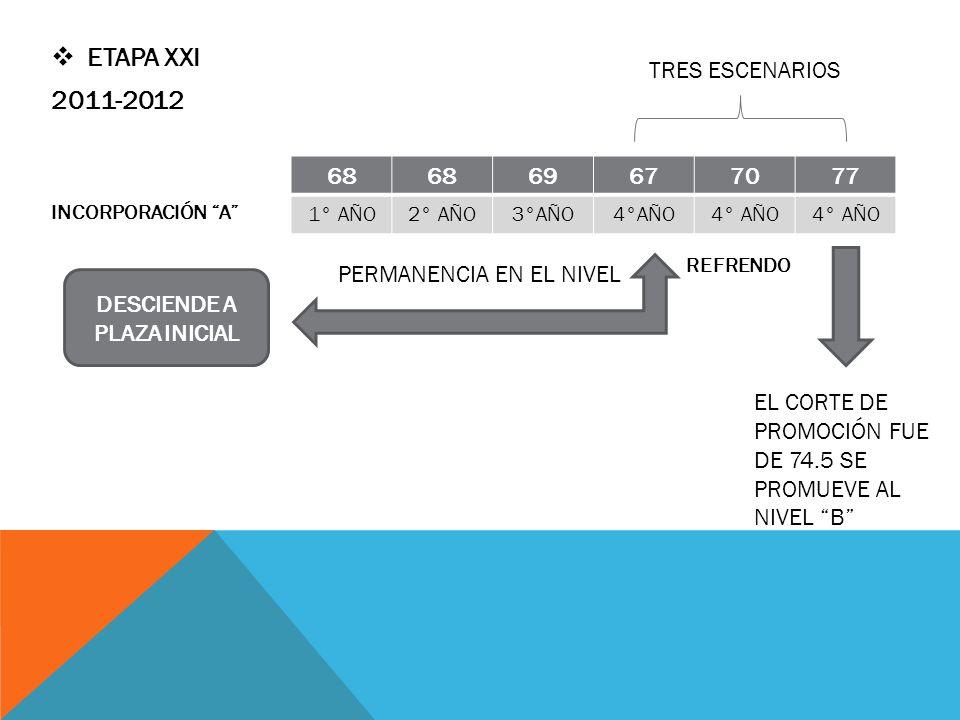 ETAPA XXI 2011-2012 TRES ESCENARIOS 68 69 67 70 77