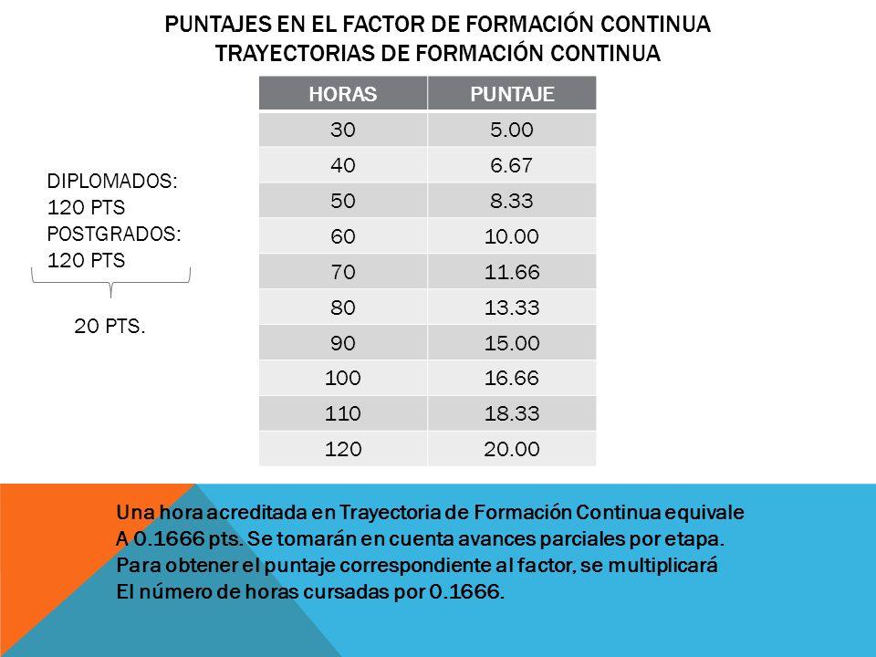 PUNTAJES EN EL FACTOR DE FORMACIÓN CONTINUA TRAYECTORIAS DE FORMACIÓN CONTINUA