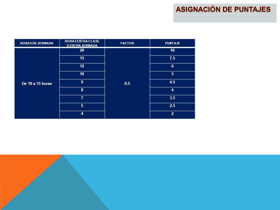 ASIGNACIÓN DE PUNTAJES