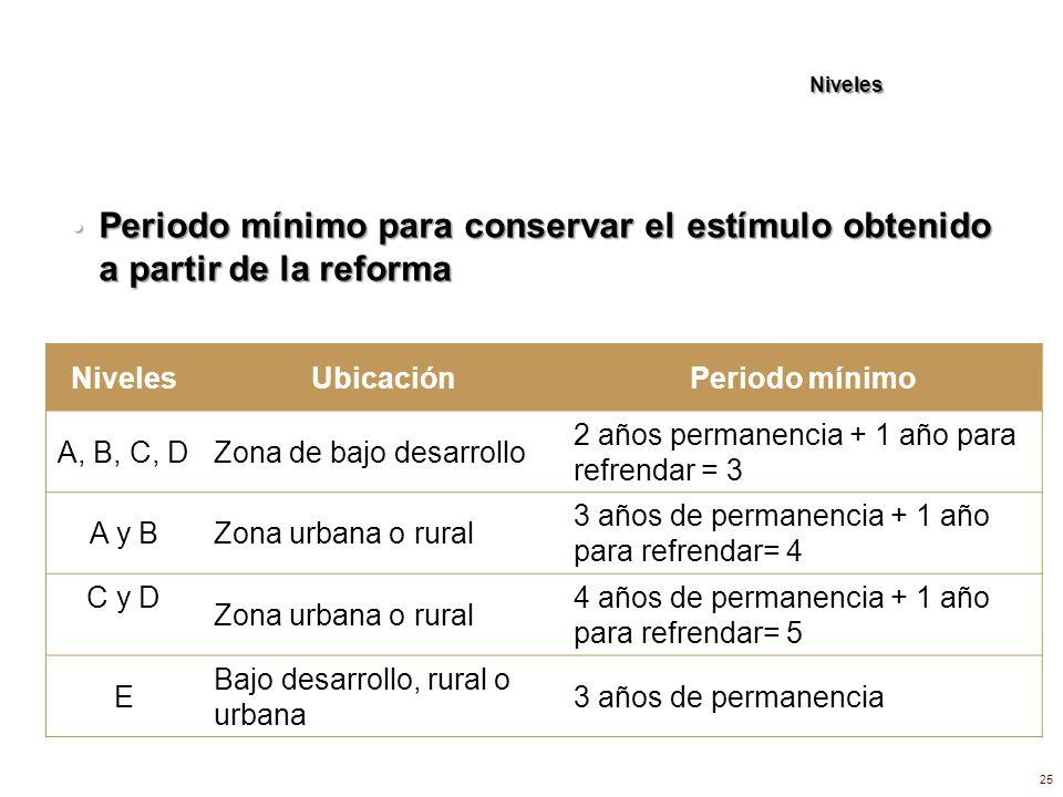 Niveles Periodo mínimo para conservar el estímulo obtenido a partir de la reforma. Niveles. Ubicación.