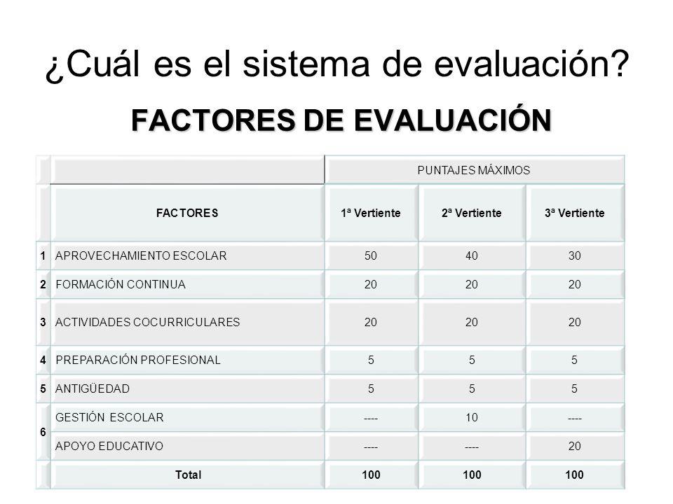 ¿Cuál es el sistema de evaluación