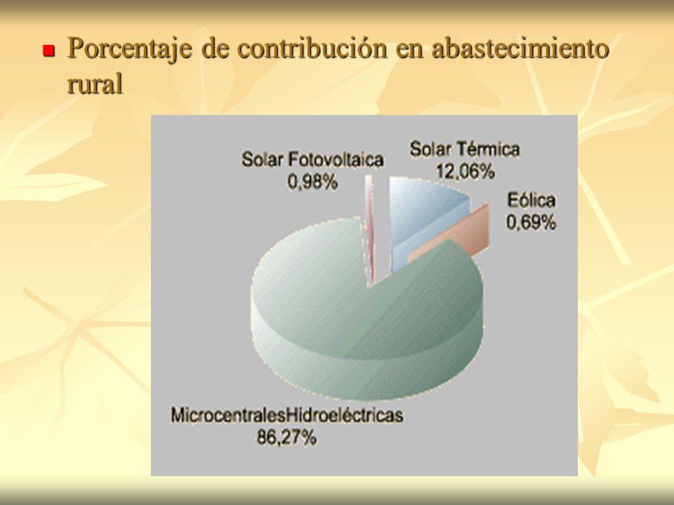 Porcentaje de contribución en abastecimiento rural