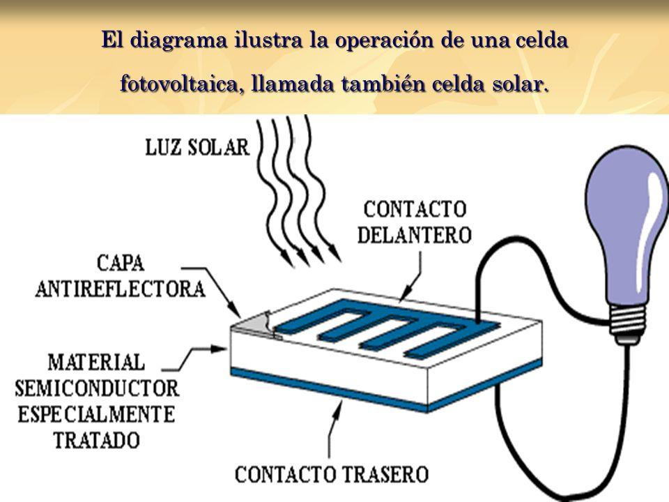El diagrama ilustra la operación de una celda fotovoltaica, llamada también celda solar.