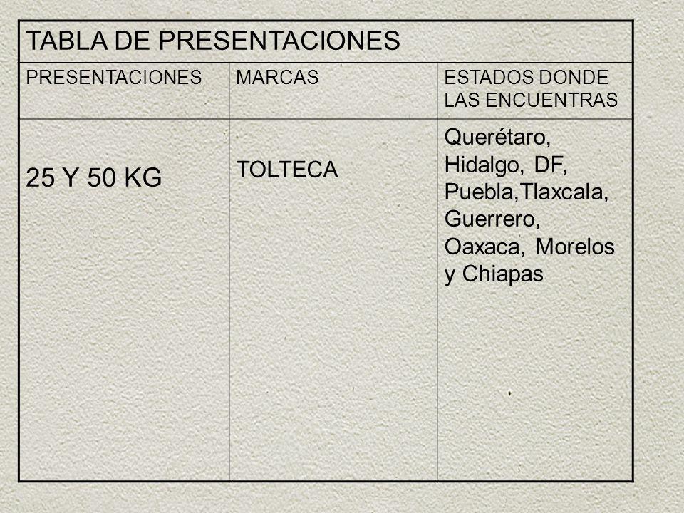 TABLA DE PRESENTACIONES