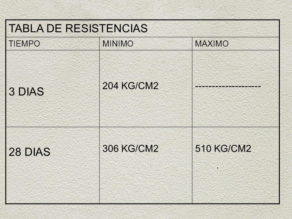 TABLA DE RESISTENCIAS 3 DIAS 28 DIAS 204 KG/CM2 --------------------