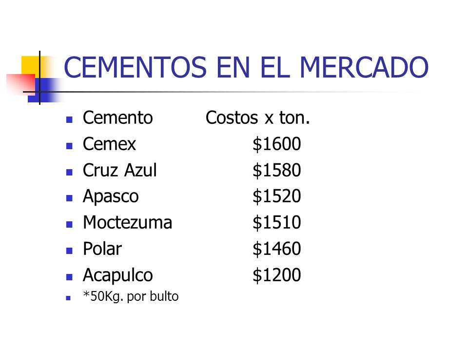 CEMENTOS EN EL MERCADO Cemento Costos x ton. Cemex $1600