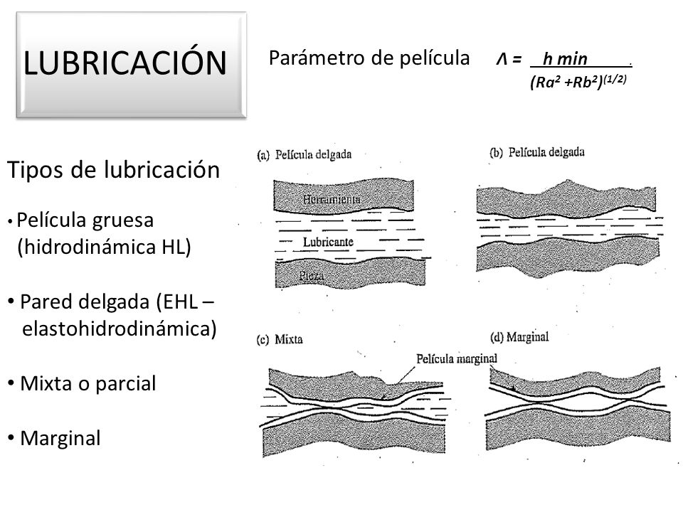 LUBRICACIÓN Tipos de lubricación Parámetro de película Λ = h min .