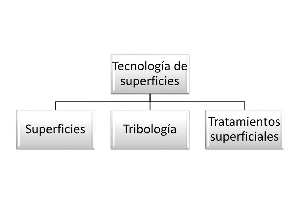 Tecnología de superficies Superficies Tribología