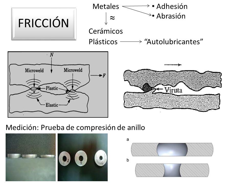 FRICCIÓN ≈ Metales Adhesión Abrasión Cerámicos Plásticos