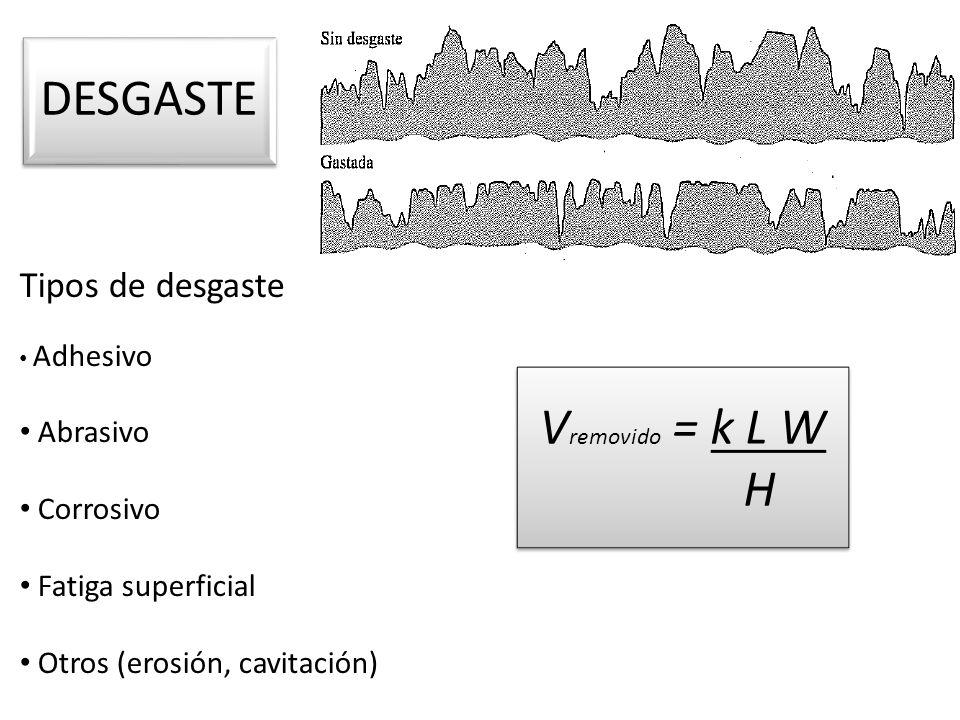 DESGASTE Vremovido = k L W H Tipos de desgaste Abrasivo Corrosivo