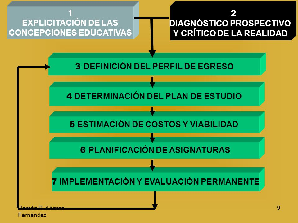 CONCEPCIONES EDUCATIVAS 2 DIAGNÓSTICO PROSPECTIVO
