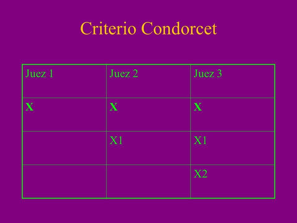 Criterio Condorcet Juez 1 Juez 2 Juez 3 X X1 X2