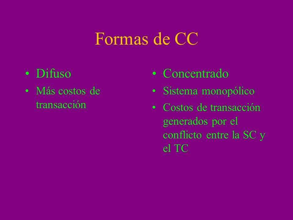 Formas de CC Difuso Concentrado Más costos de transacción