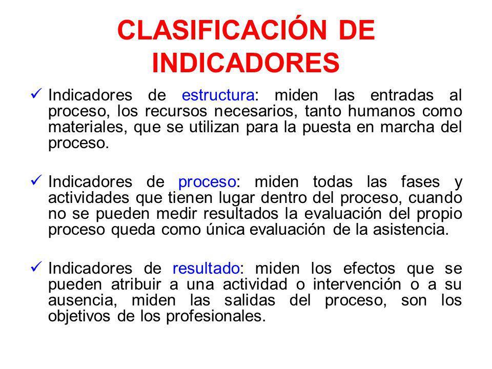 CLASIFICACIÓN DE INDICADORES