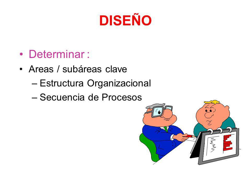 DISEÑO Determinar : Areas / subáreas clave Estructura Organizacional
