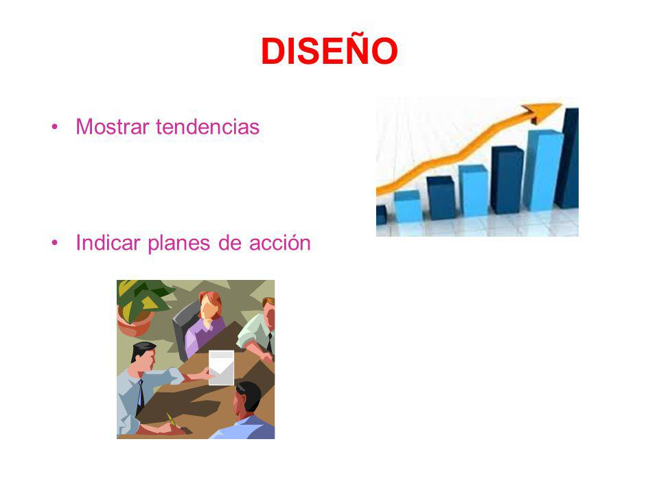 DISEÑO Mostrar tendencias Mostrar tendencias Indicar planes de acción