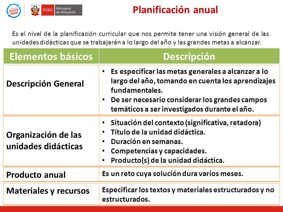 Planificación anual Elementos básicos Descripción
