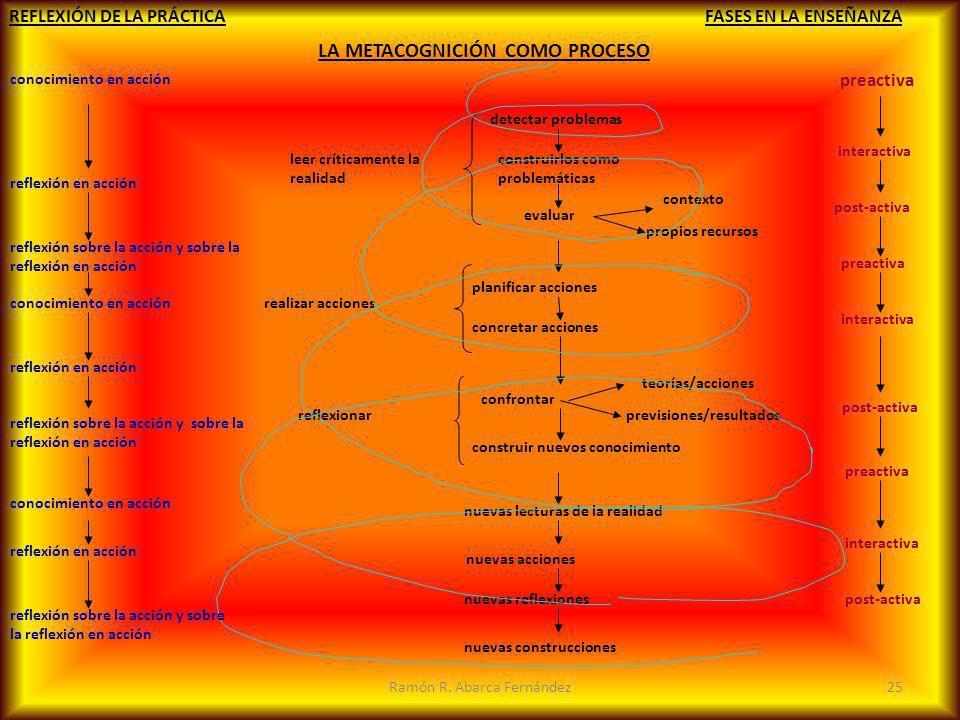 LA METACOGNICIÓN COMO PROCESO