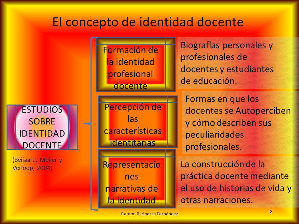 El concepto de identidad docente