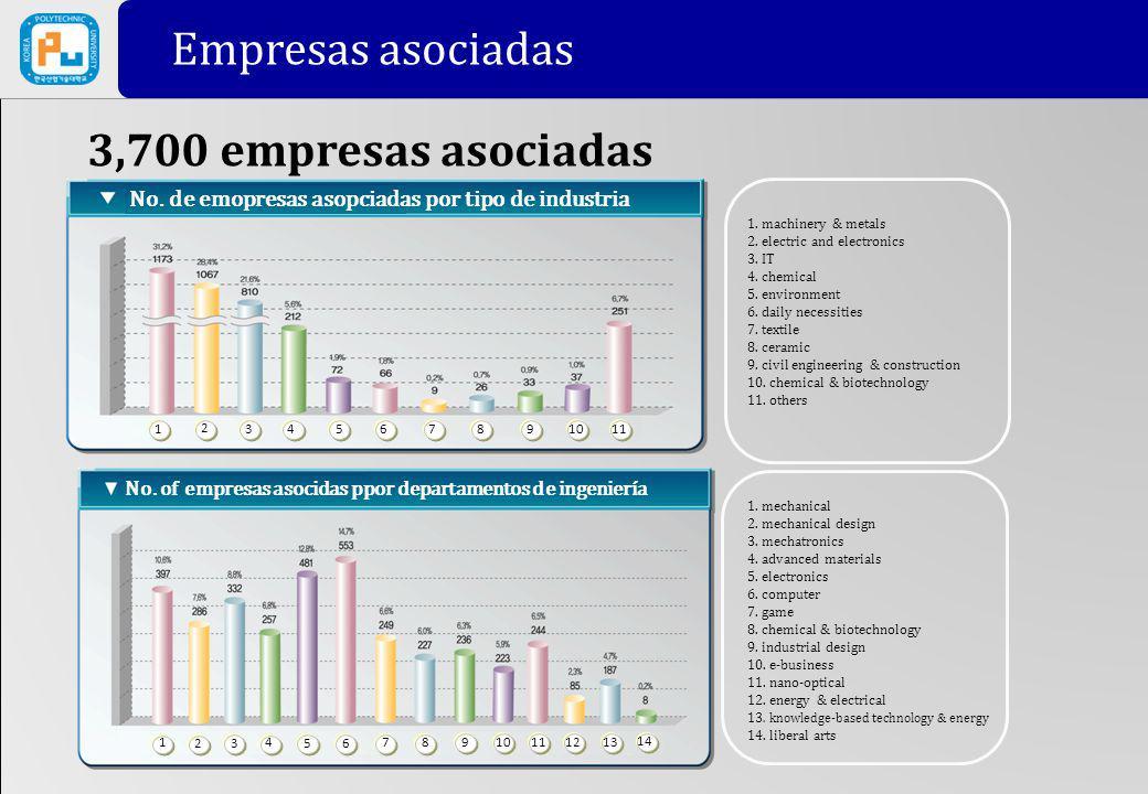 3,700 empresas asociadas Partner Companies