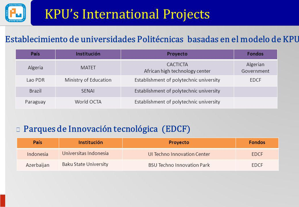 KPU's International Projects