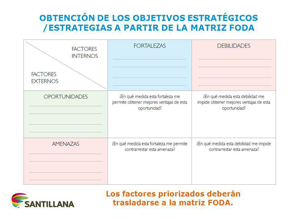 Los factores priorizados deberán trasladarse a la matriz FODA.