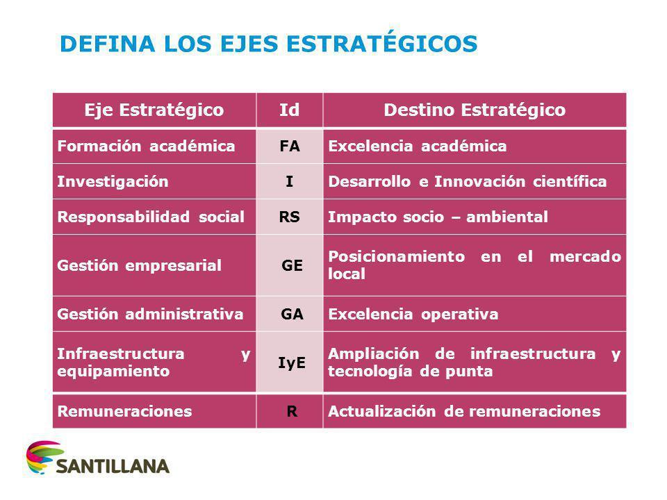 DEFINA LOS EJES ESTRATÉGICOS