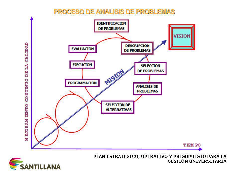 PLAN ESTRATÉGICO, OPERATIVO Y PRESUPUESTO PARA LA GESTIÓN UNIVERSITARIA