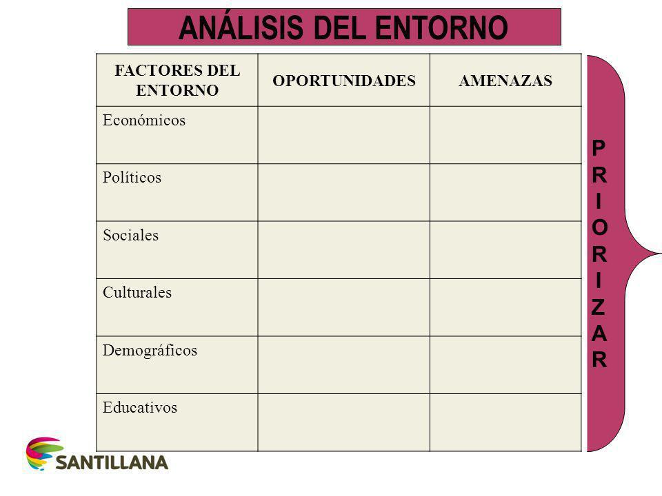 ANÁLISIS DEL ENTORNO PRIORIZAR FACTORES DEL ENTORNO OPORTUNIDADES