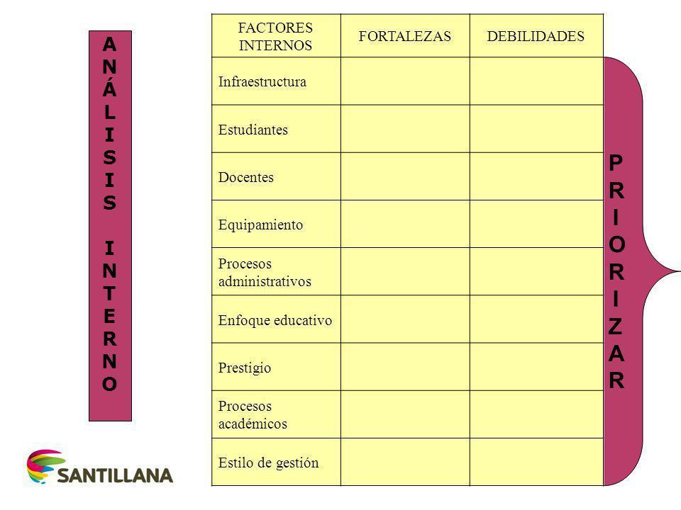 PRIORIZAR A N Á L I S T E R O FACTORES INTERNOS FORTALEZAS DEBILIDADES
